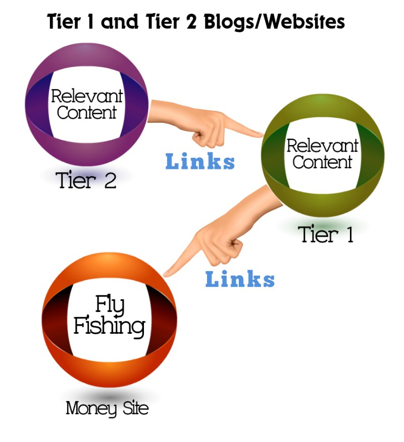 tier1-tier2-sites